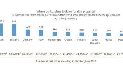 The Top 10 Most Popular Countries Among Russian Property Buyers