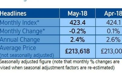 Modest Slowing in Annual House Price Growth During May