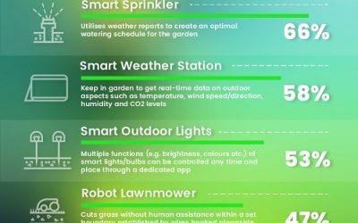 Revealed: Brits' most desired smart garden technology