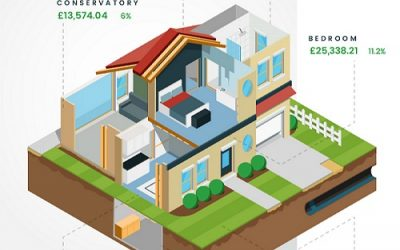 Don't move, improve: The most profitable home improvements revealed