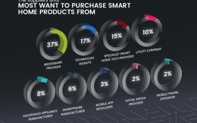 Connected Future: Smart Home Tech Brits Expect to Own in Five Years